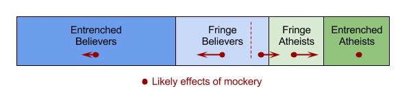 effects_of_mockery